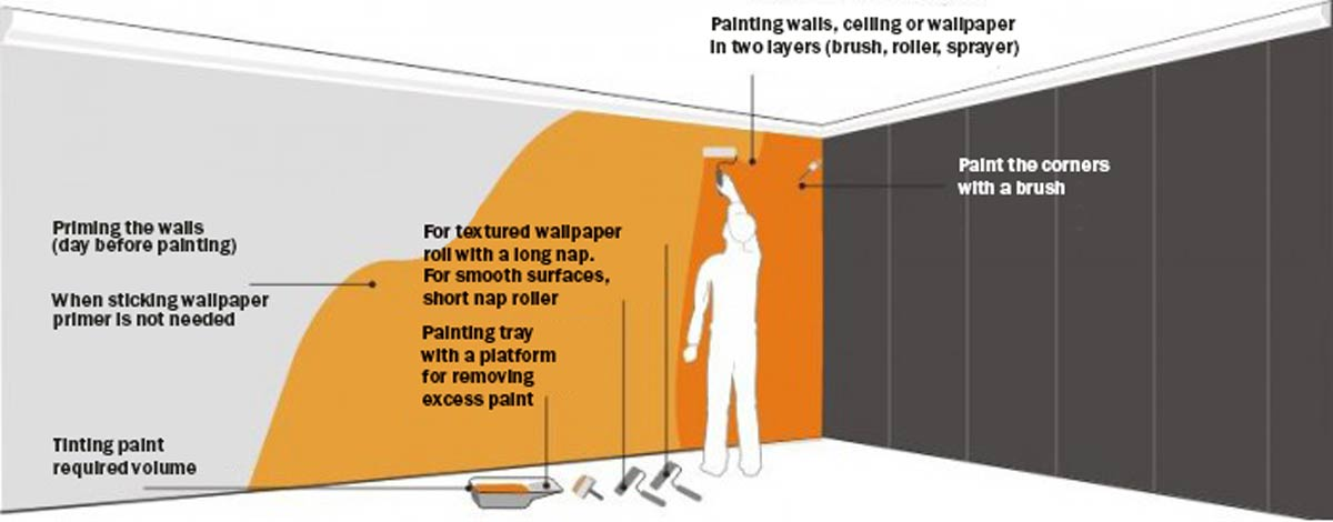 Swell Optimal Number Of Paint Layers For Wall And Ceilings Download Free Architecture Designs Ogrambritishbridgeorg